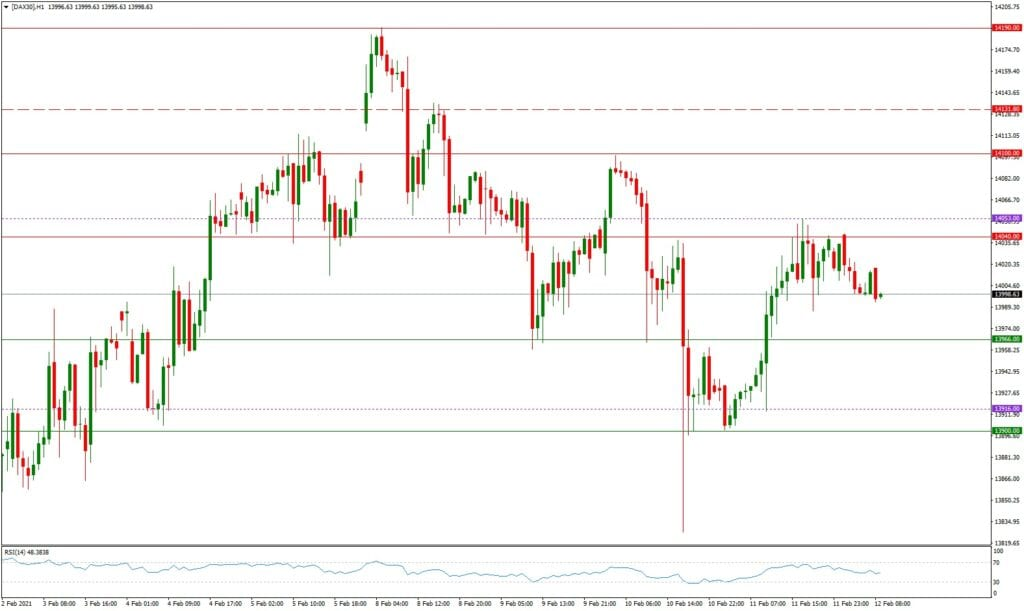 Dax daily: Ausblick 12.02. - H1-Chart - Richtungsentscheidung