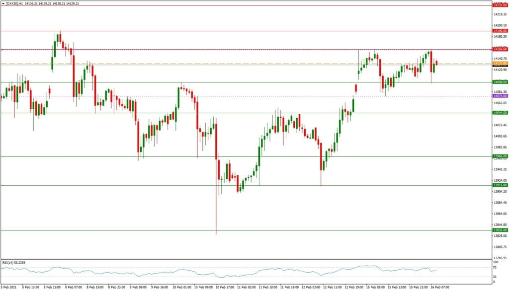 Dax daily: Tagesausblick 16.02. - H1-Chart