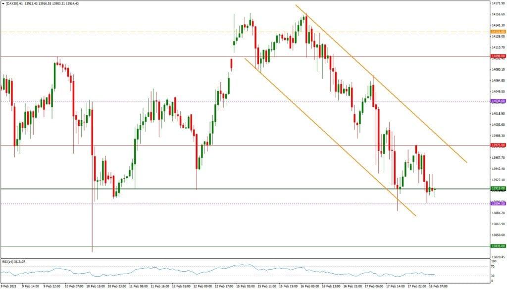 Dax daily: Tagesausblick 18.02.- H1-Chart- Inflationssorgen belasten