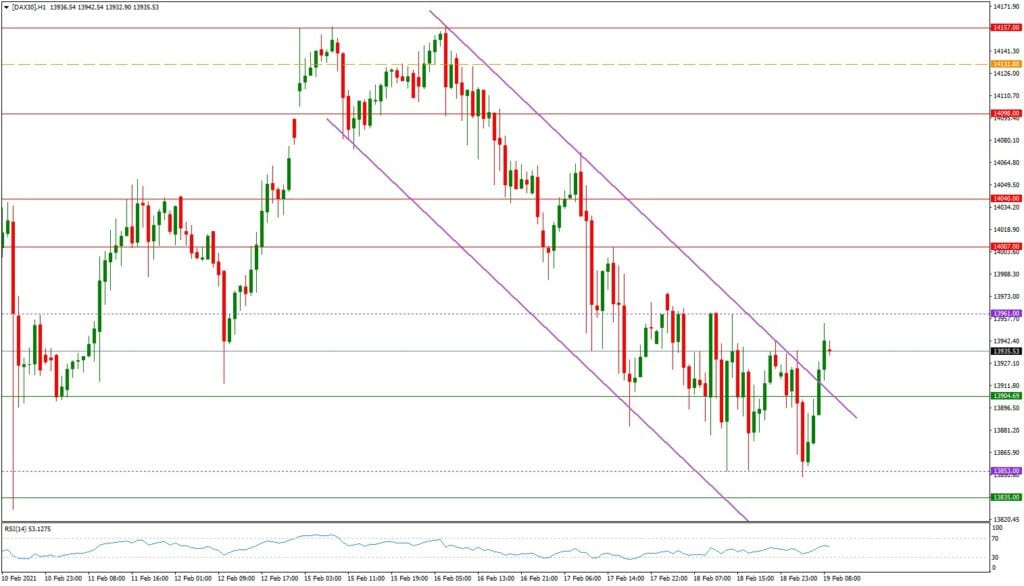 Dax daily: Tagesausblick 19.02. - H1-Chart