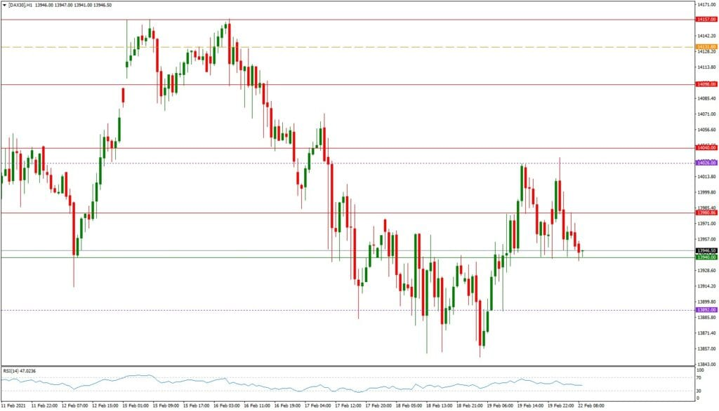 Dax daily: Tages- & Wochenausblick - H1-Chart
