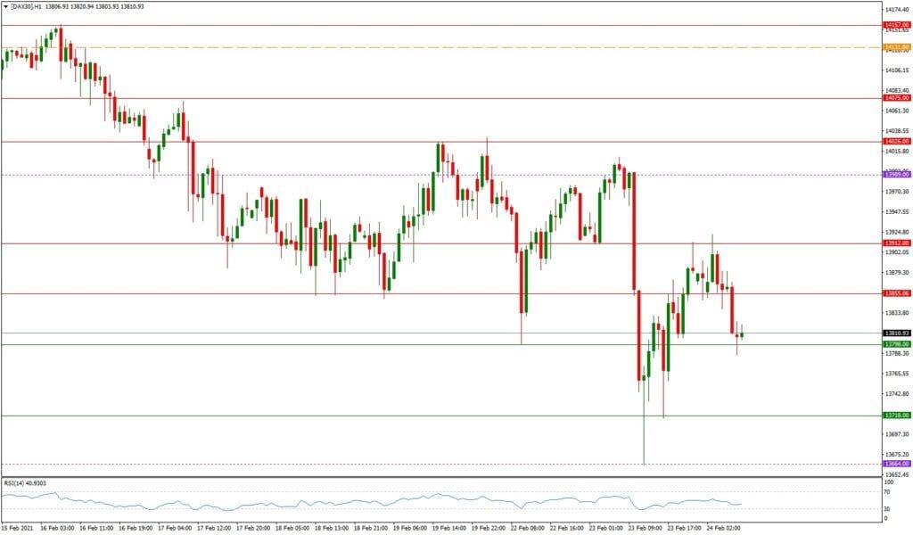Dax daily: Ausblick 24.02. - H1-Chart - Erholungsversuch?