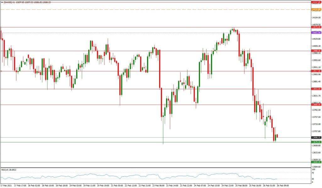 Dax daily: Tagesausblick 26.02. - H1-Chart - steigende Anleiherenditen belasten