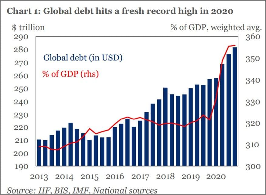 Die globale Verschuldung