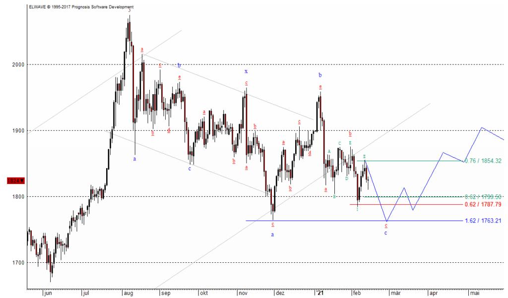 Der Goldpreis dürfte noch etwas weiter fallen
