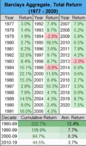 Inflation war lange kine Thema - Anleihen und ihre historische Performance