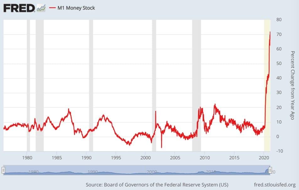 Inflation und die Geldmenge M1