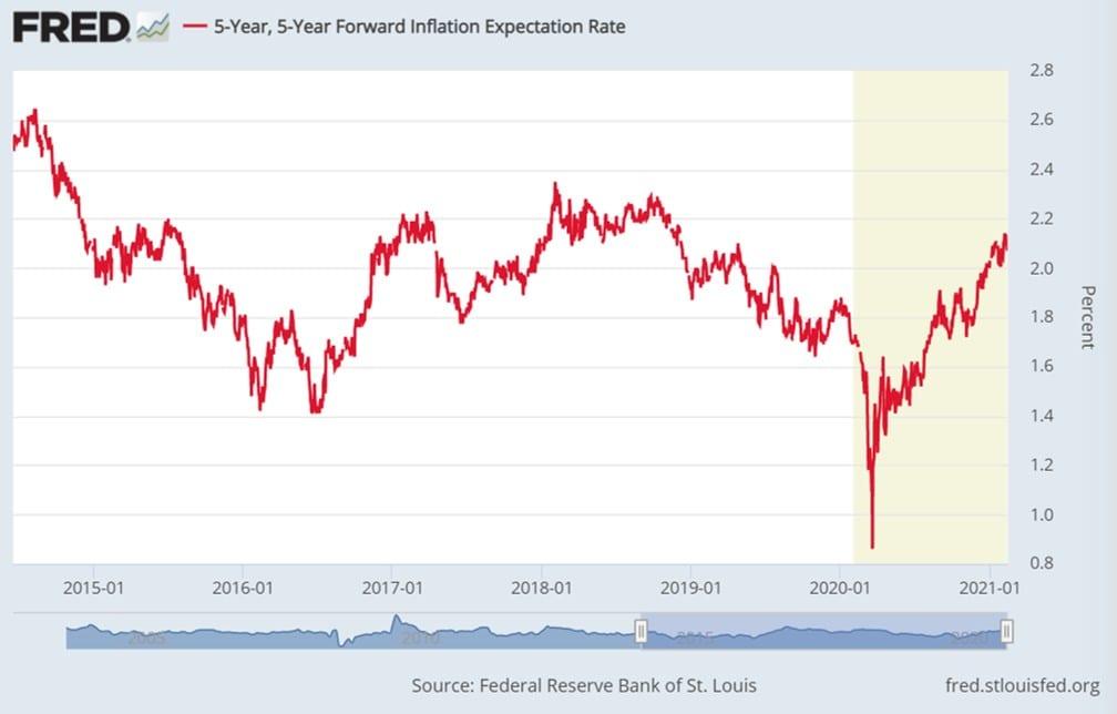 Die Märkte erwarten stärkere Inflation