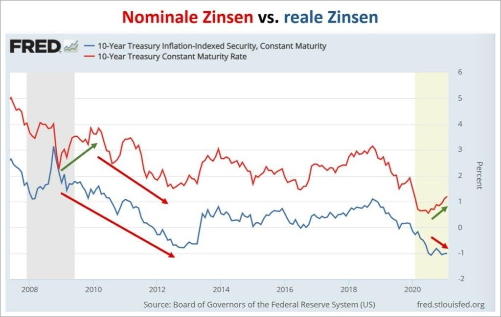 Nominale Zinsen und reale Zinsen