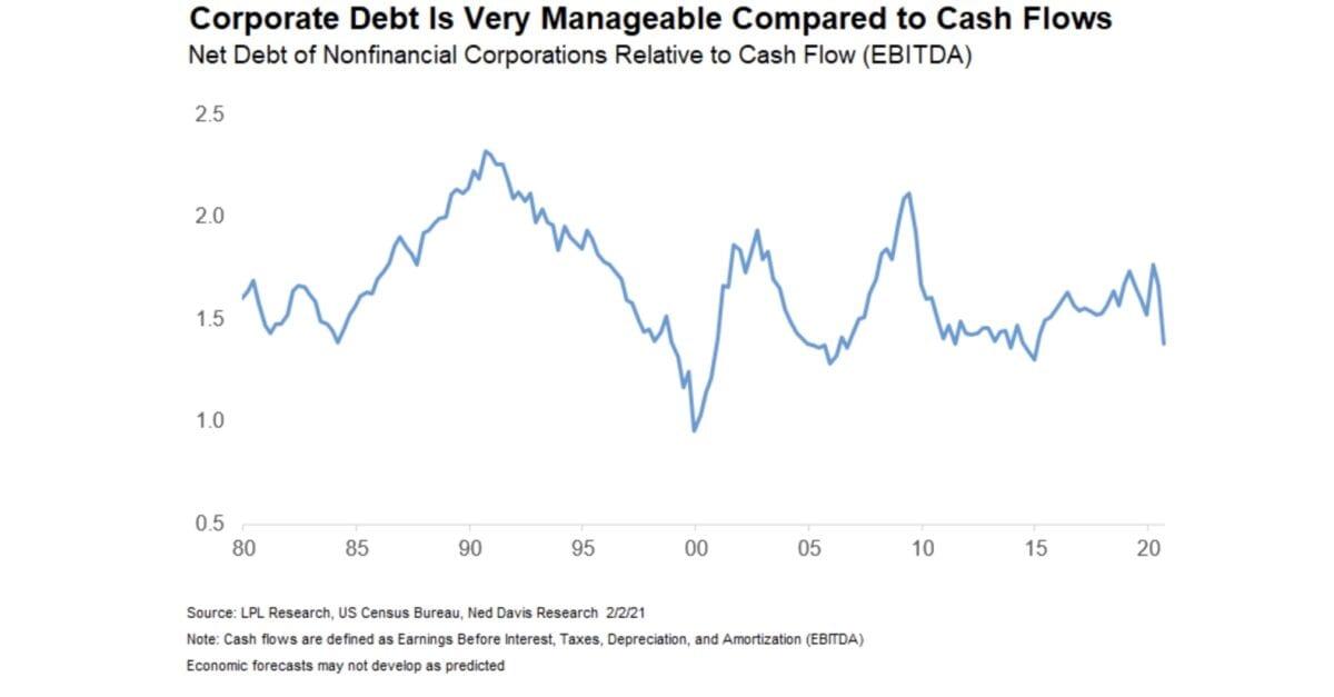 Corporate Debt - kein Zusammenhang mit Robinhood?