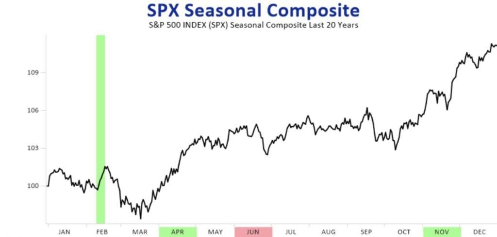 Die Wirkung der US-Notenbank auf den S&P 500
