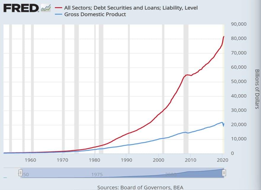 Die Schulden steigen deutlich schneller, als die US-Wirtschaft wächst