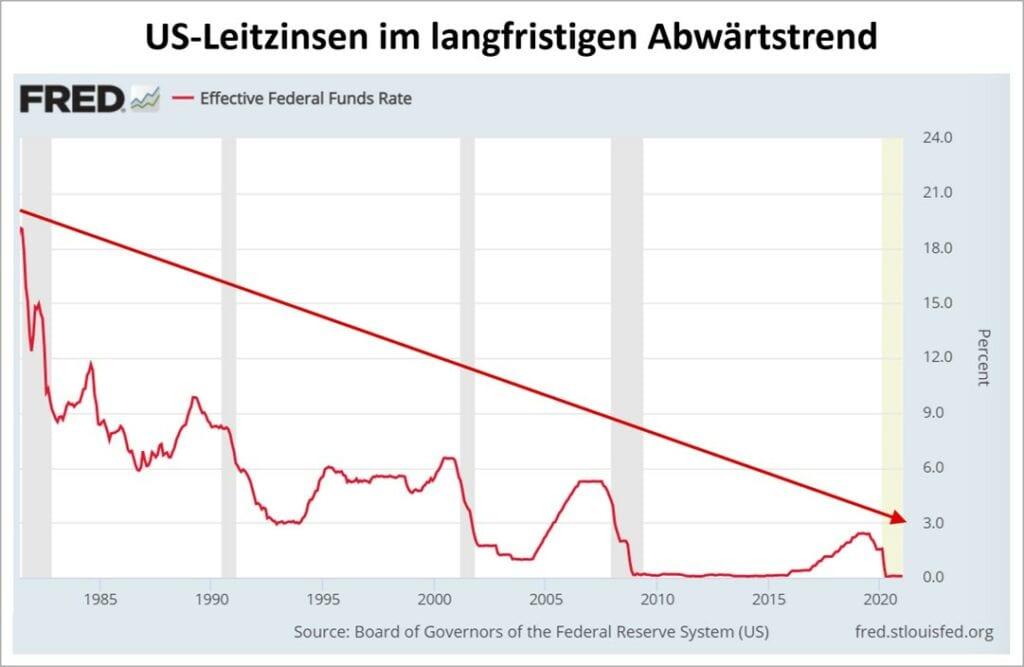 Die Zinsen in den USA im Abwärtstrend