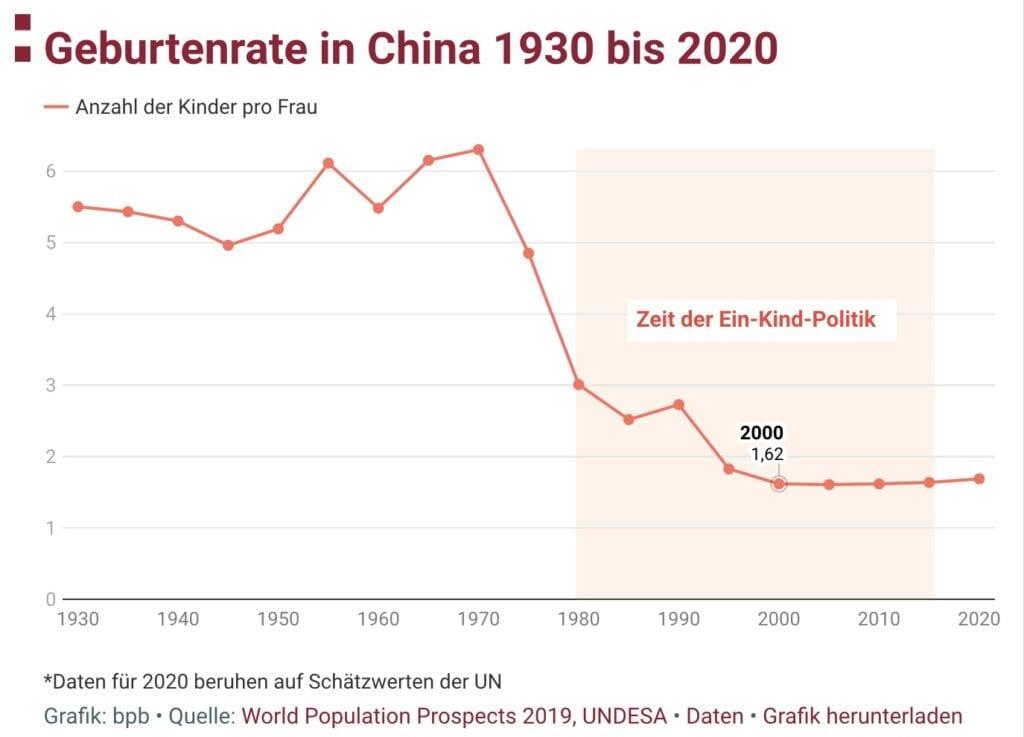 Die Geburtenrate in China - Hemmnis im Kampf um Vormacht gegen die USA
