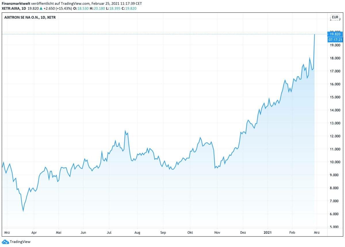 Chart zeigt Kursverlauf der Aixtron-Aktie seit 12 Monaten