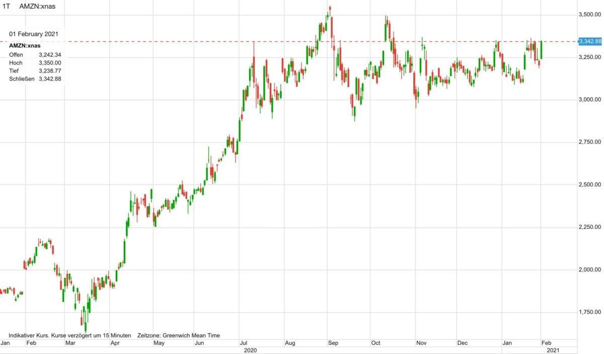 Chartverlauf der Amazon-Aktie seit Anfang 2020