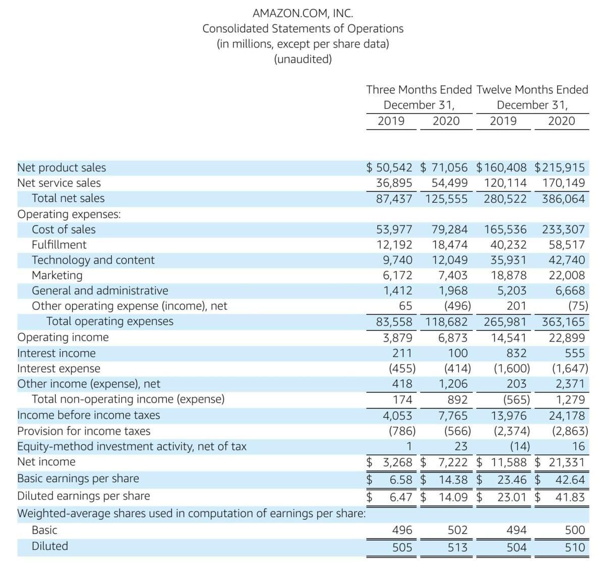 Grafik zeigt Details zu den Amazon-Quartalszahlen