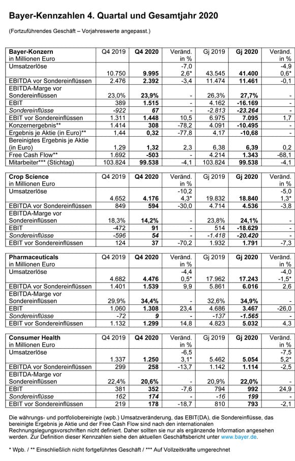 Grafik zeigt detaillierte Finanzdaten von Bayer