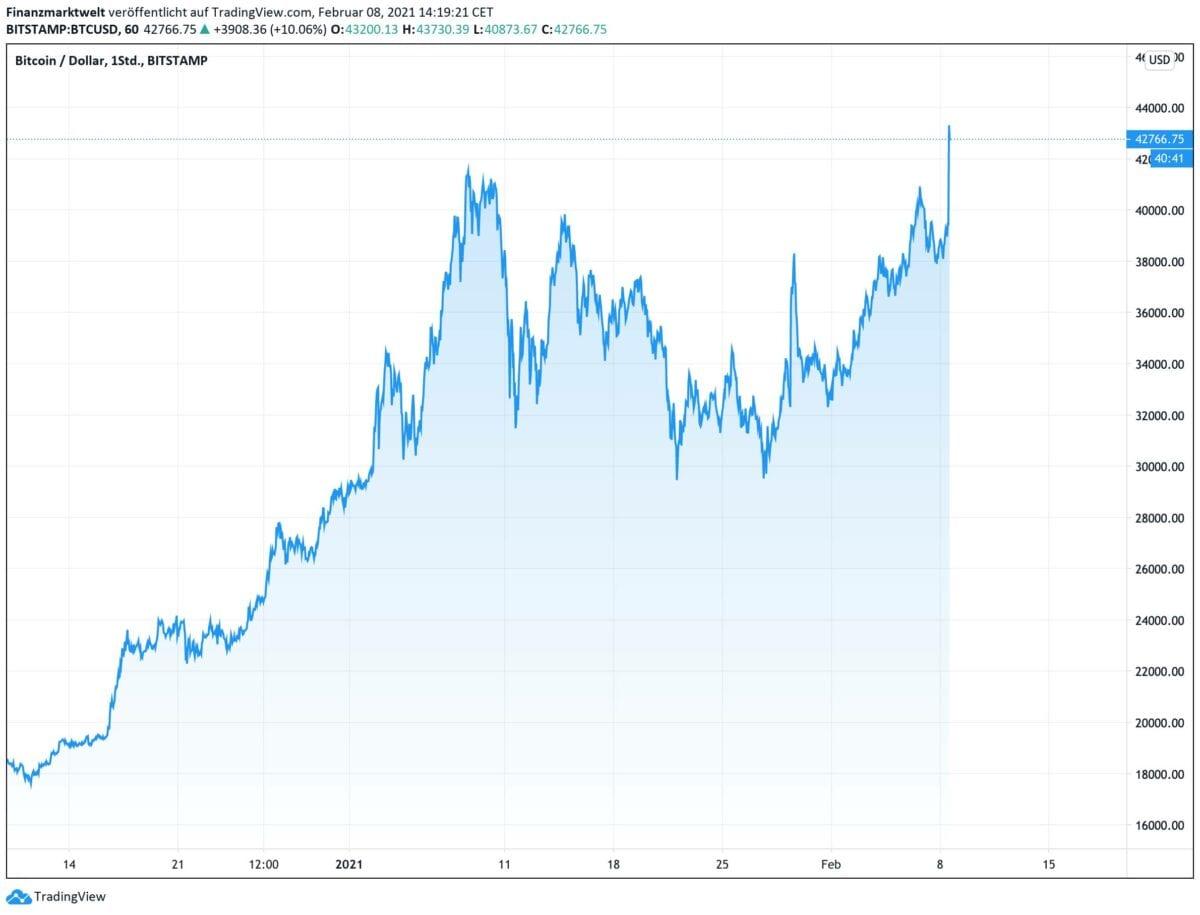Chart zeigt Bitcoin-Kursverlauf
