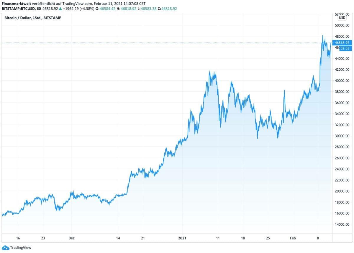 Chart zeigt Kursverlauf im Bitcoin in den letzten drei Monaten