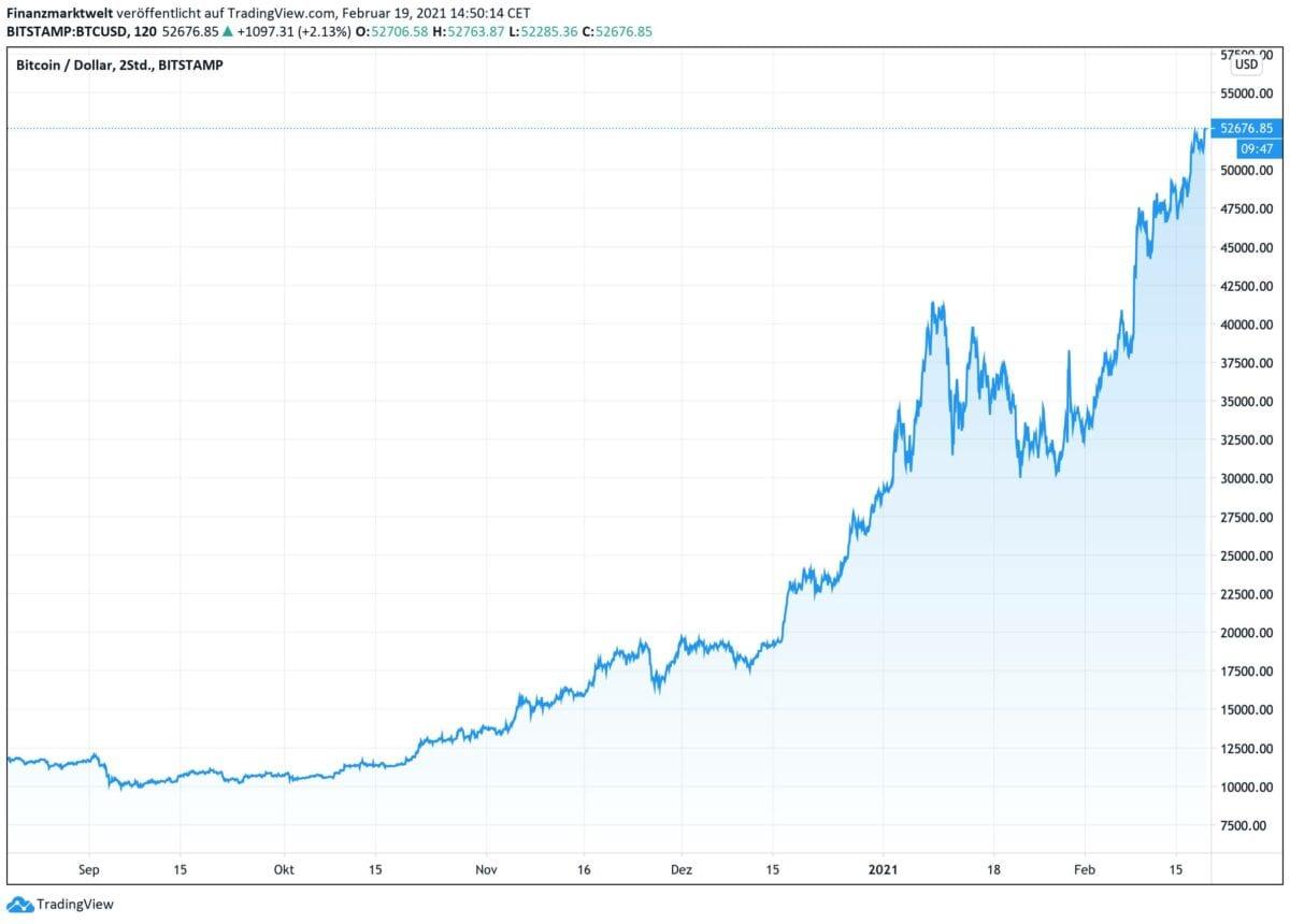 Chart zeigt Bitcoin-Kursverlauf seit sechs Monaten