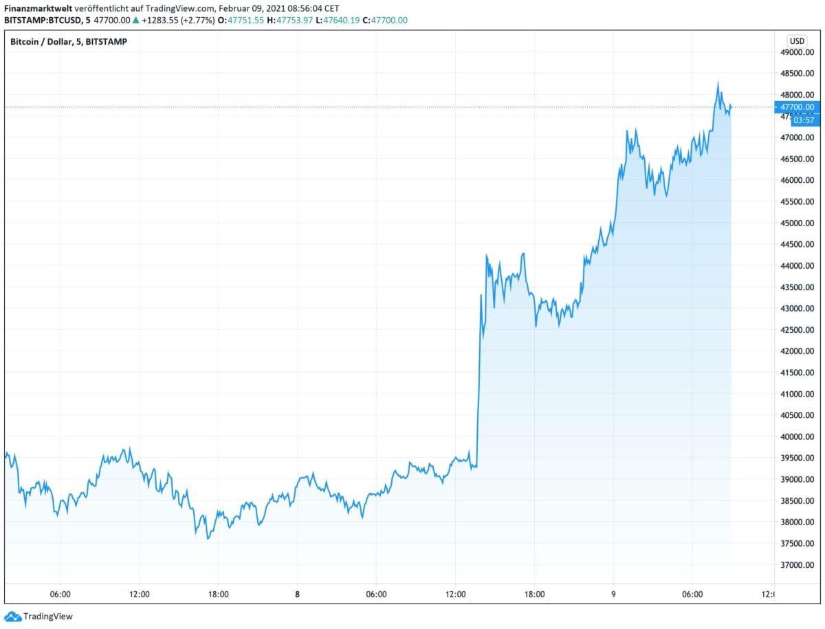 Chart zeigt Kursverlauf im Bitcoin seit Sonntag