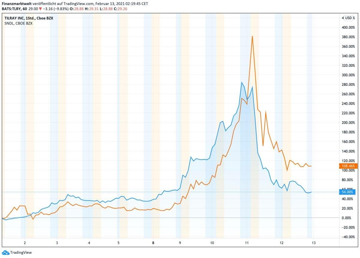 Chart zeigt Kursverlauf von zwei Cannabis-Aktien seit dem 1. Februar