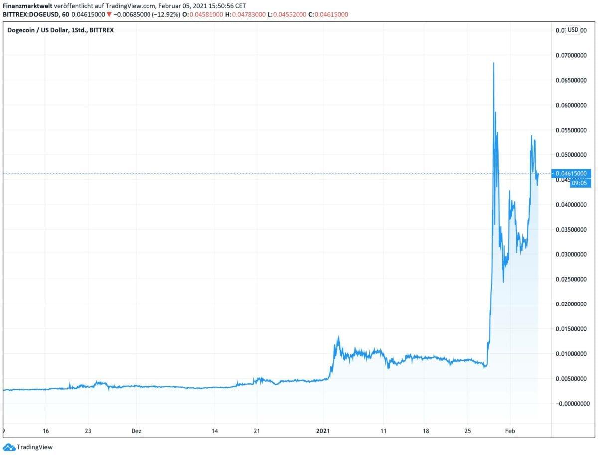 Chart bei Dogecoin seit November