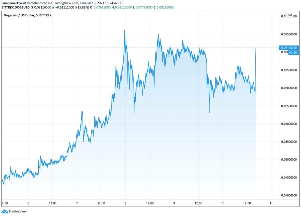 Chart zeigt kurzfristige Bewegung im Dogecoin