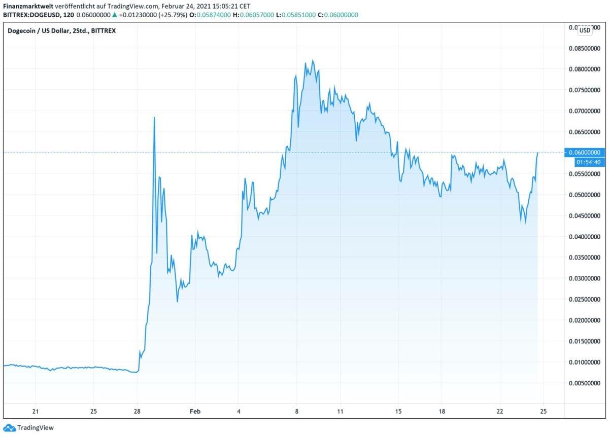Chart zeigt Dogecoin-Kursverlauf seit dem 20. Januar