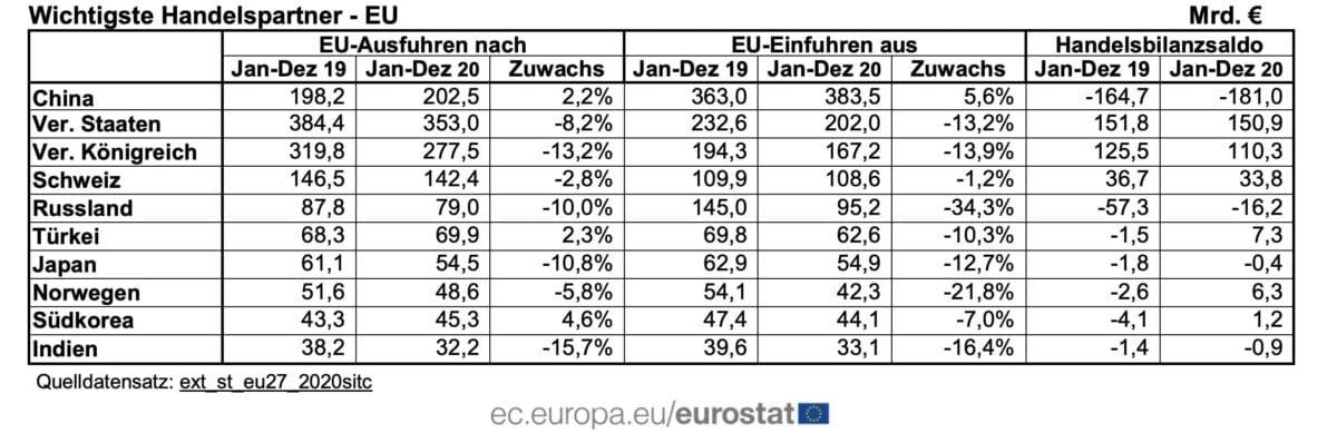 Außenhandelsdaten der EU zeigen Details auch zu USA und China