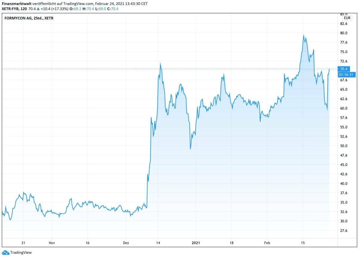 Chart zeigt Verlauf der Formycon-Aktie seit Oktober 2020