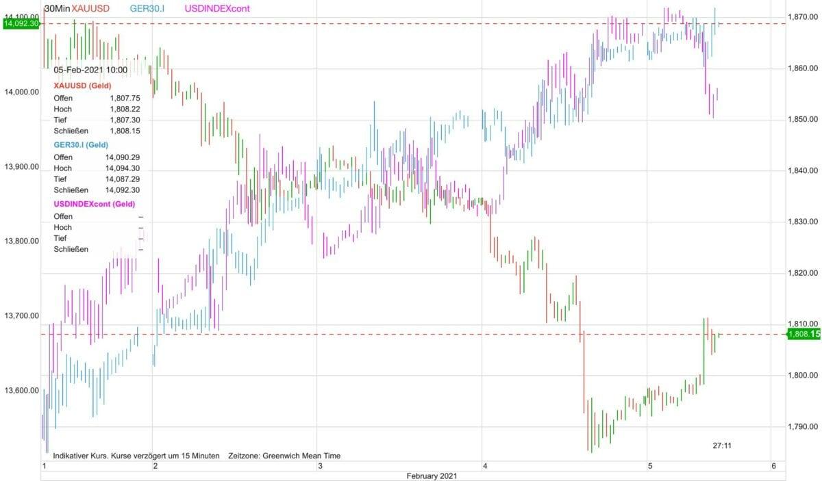 Grafik zeigt Goldpreis gegen Dax und Dollar
