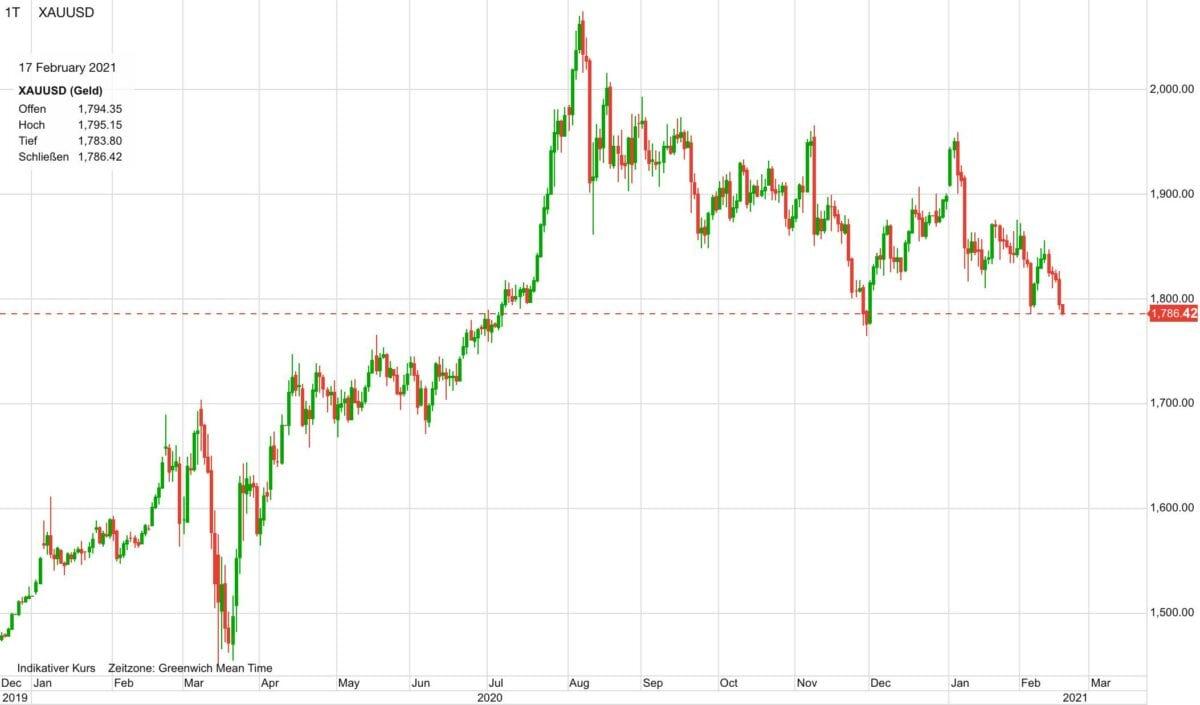 Chart zeigt Kursverlauf im Goldpreis seit Anfang 2020
