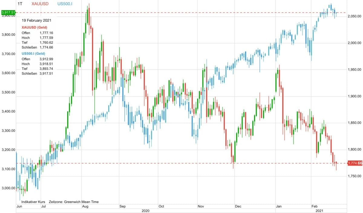 Chart zeigt Goldpreis-Verlauf gegen Aktien