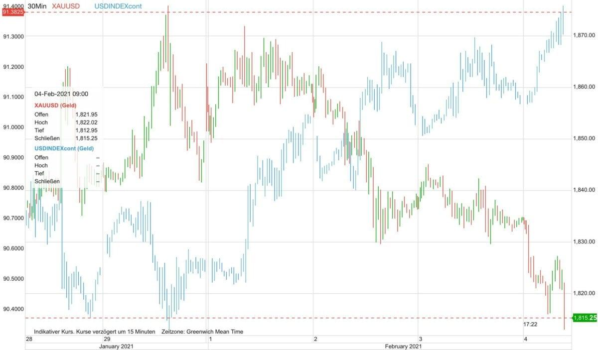 Chart zeigt Kursverlauf von Goldpreis gegen US-Dollar