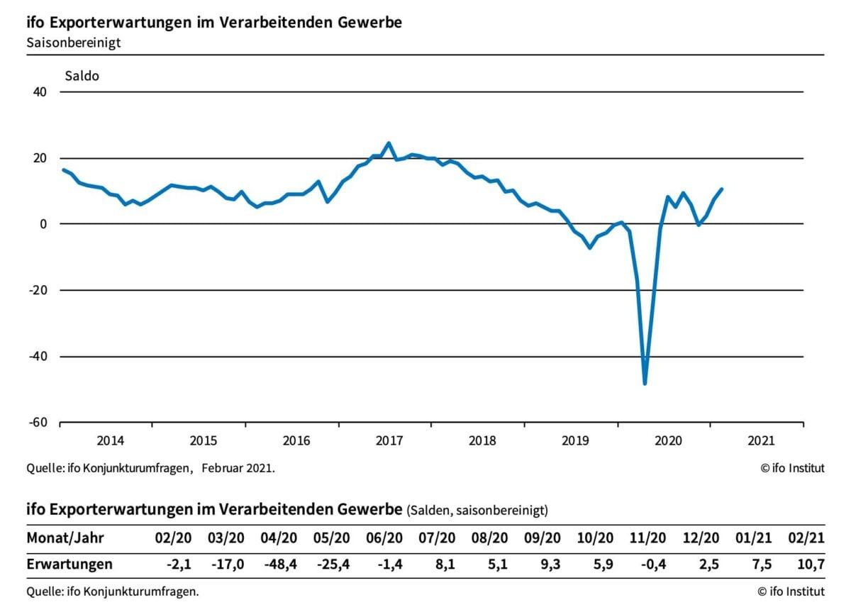 Chart zeigt Verlauf der Erwartungen an deutsche Exporte