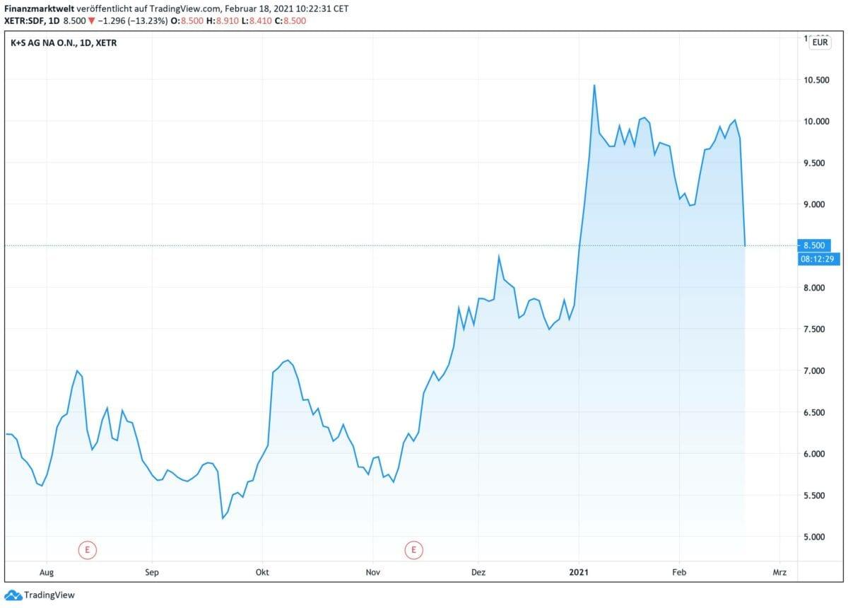 Chart zeigt Kursverlauf der K+S Aktie seit Sommer 2020