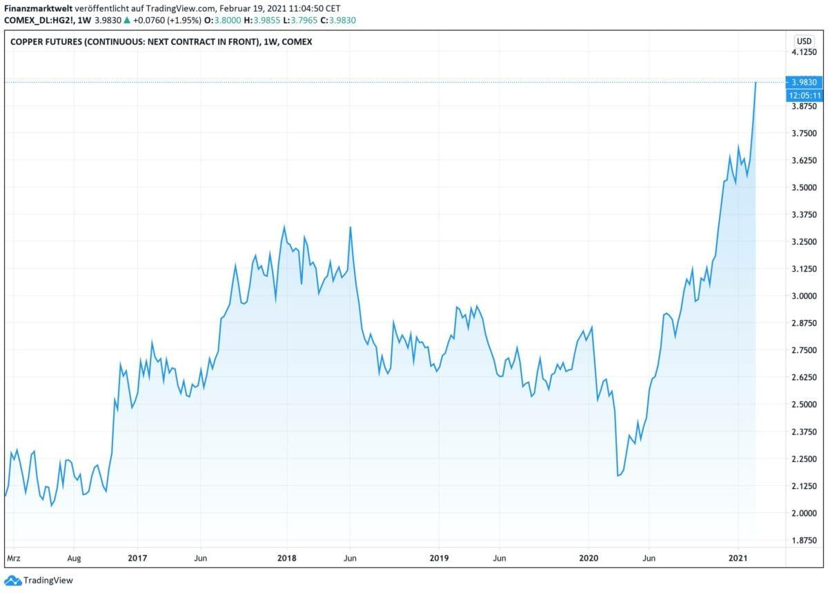 Chart zeigt Kursverlauf bei Kupfer seit fünf Jahren
