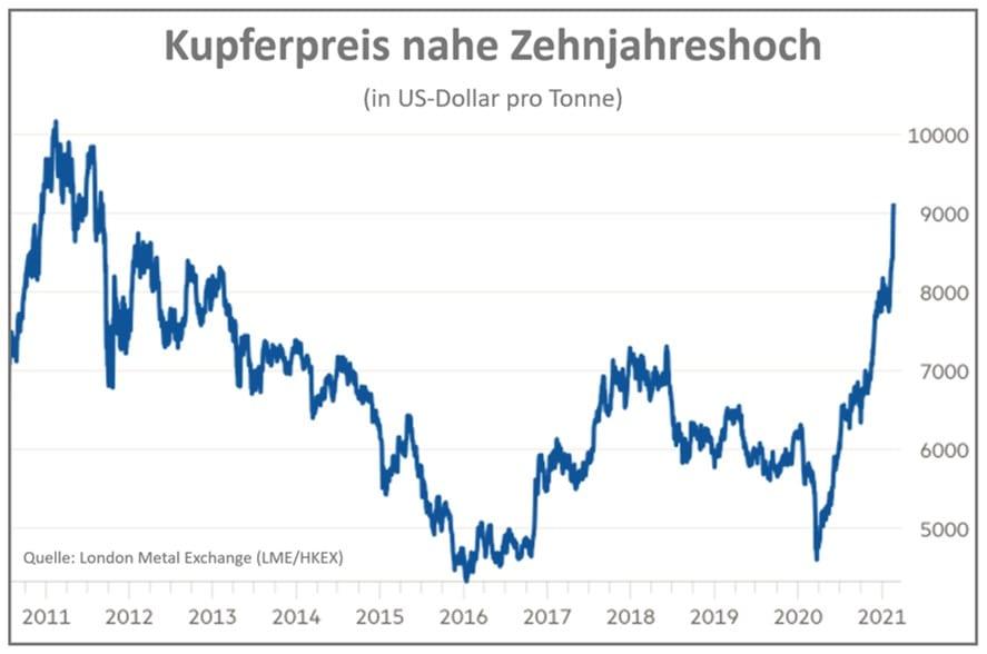Chart zeigt Verlauf im Kupferpreis