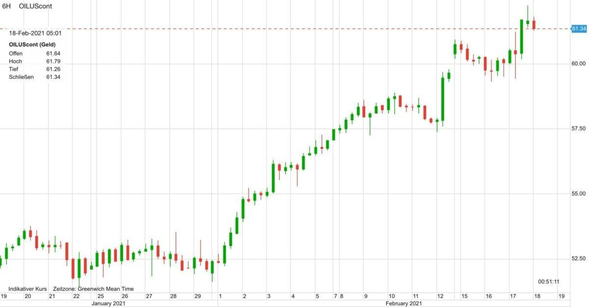 Chart zeigt Kursverlauf im WTI-Ölpreis seit 30 Tagen
