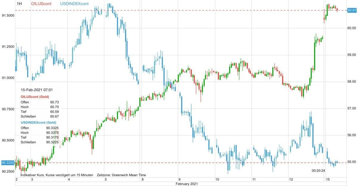 Chart zeigt Verlauf im Ölpreis gegen US-Dollar
