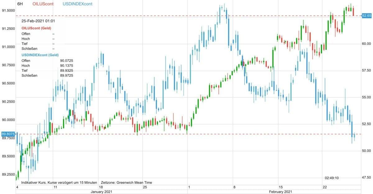 Chart zeigt Ölpreis und US-Dollar seit dem 5. Januar