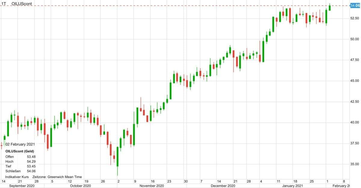 Chart zeigt Ölpreis im Verlauf seit September 2020
