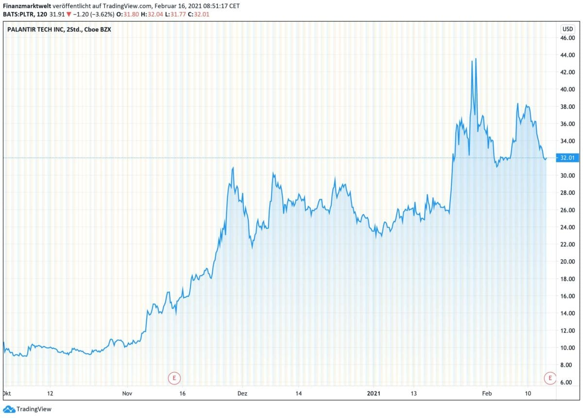 Chart zeigt Kursverlauf der Palantir-Aktie seit Oktober 2020