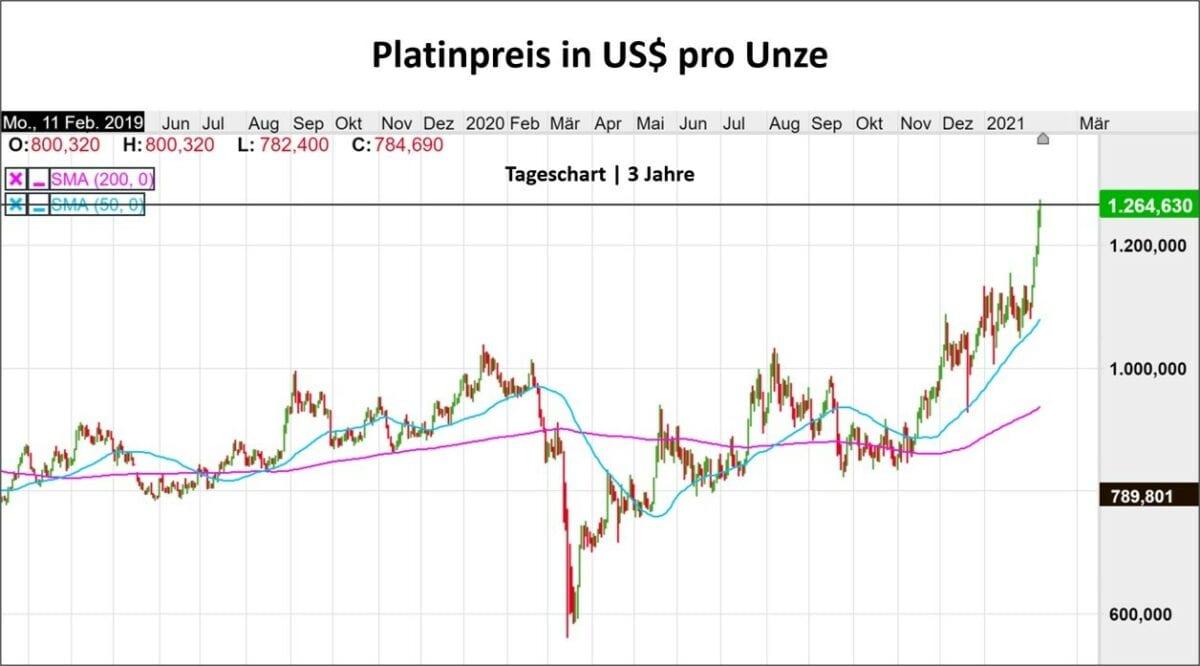 Chart zeigt Kursverlauf im Platinpreis