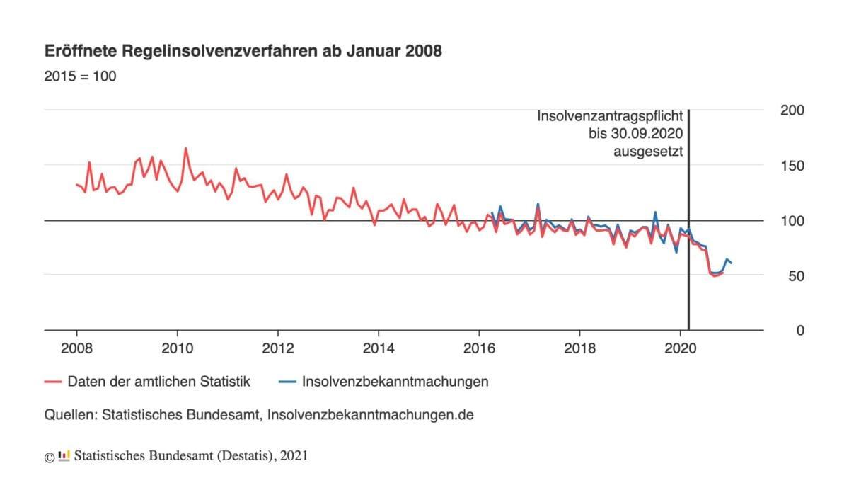 Verlauf der Insolvenzen seit dem Jahr 2008