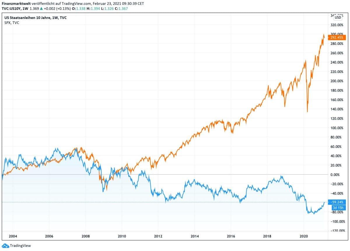 Chart zeigt Vergleich von Anleiherendite zu Aktienmärkten