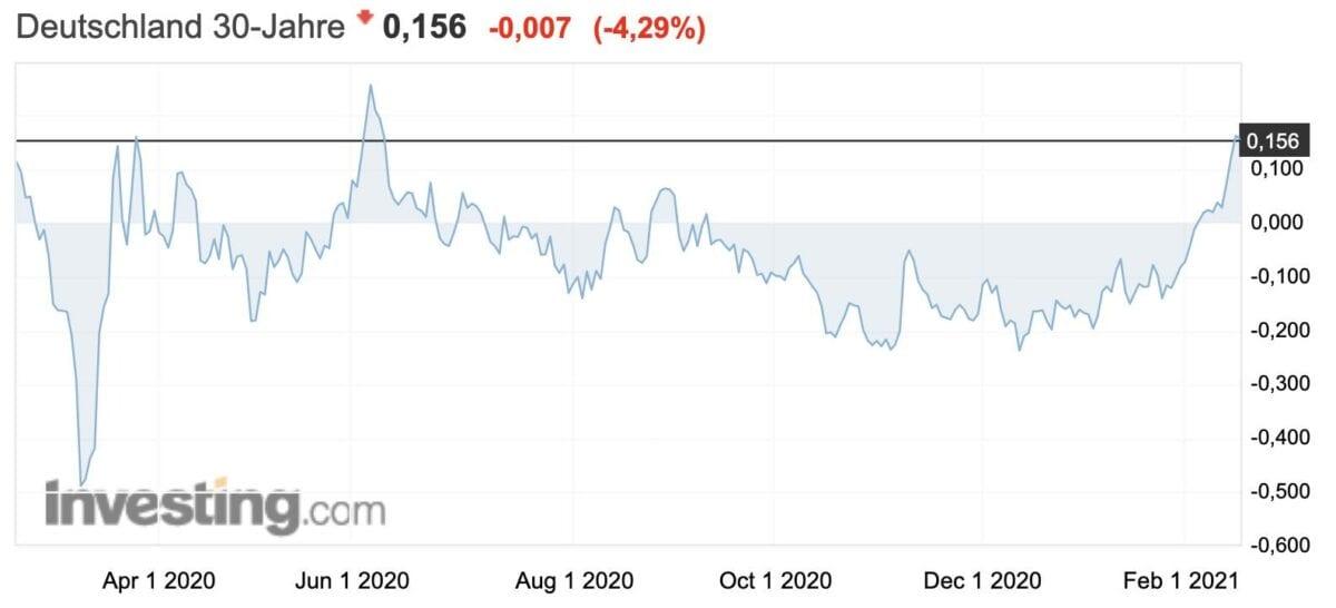 Chart zeigt Rendite-Verlauf für 30 Jahre laufende deutsche Staatsanleihen