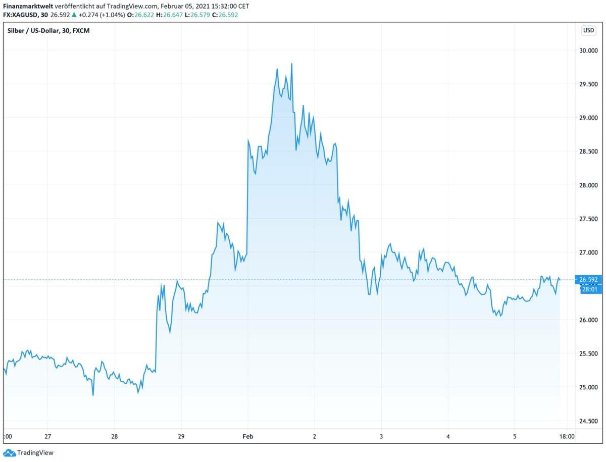 Chart zeigt Kursverlauf bei Silber seit Ende Januar